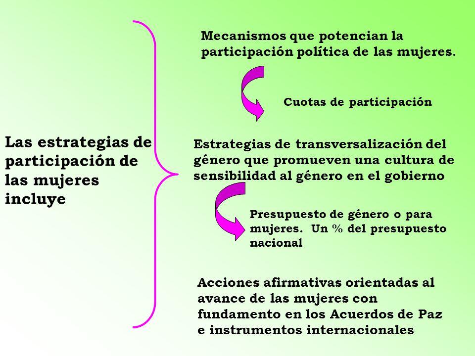 Las estrategias de participación de las mujeres incluye Mecanismos que potencian la participación política de las mujeres. Estrategias de transversali