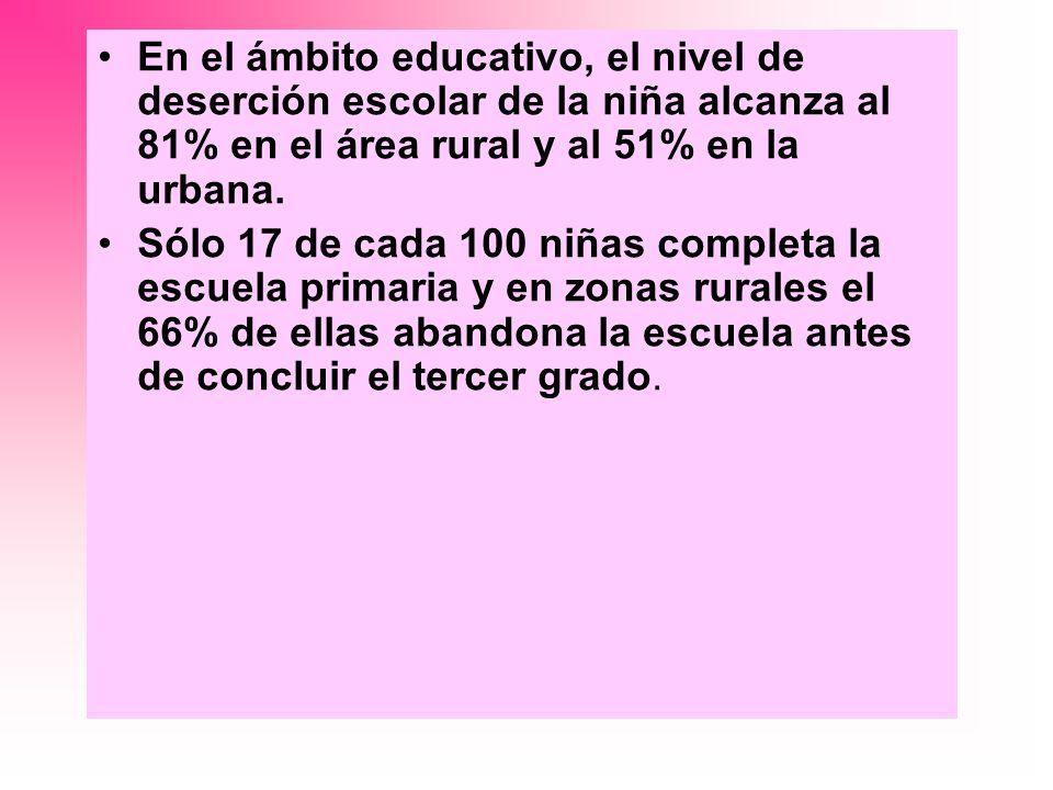 En el ámbito educativo, el nivel de deserción escolar de la niña alcanza al 81% en el área rural y al 51% en la urbana. Sólo 17 de cada 100 niñas comp