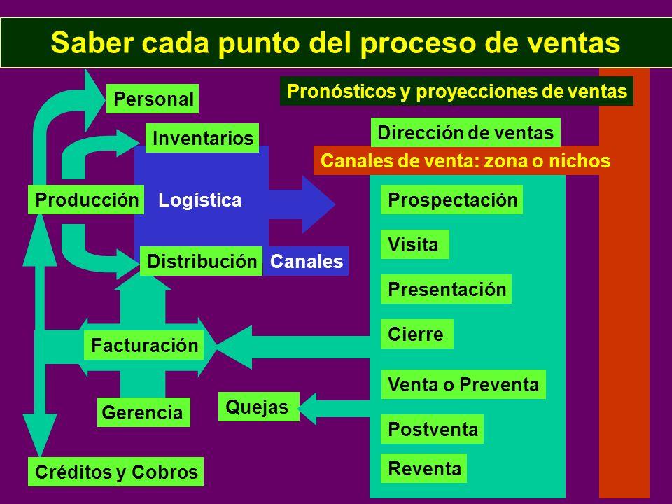 Saber cada punto del proceso de ventas Producción Inventarios Venta o Preventa Distribución LogísticaProspectación Visita Presentación Cierre Facturac