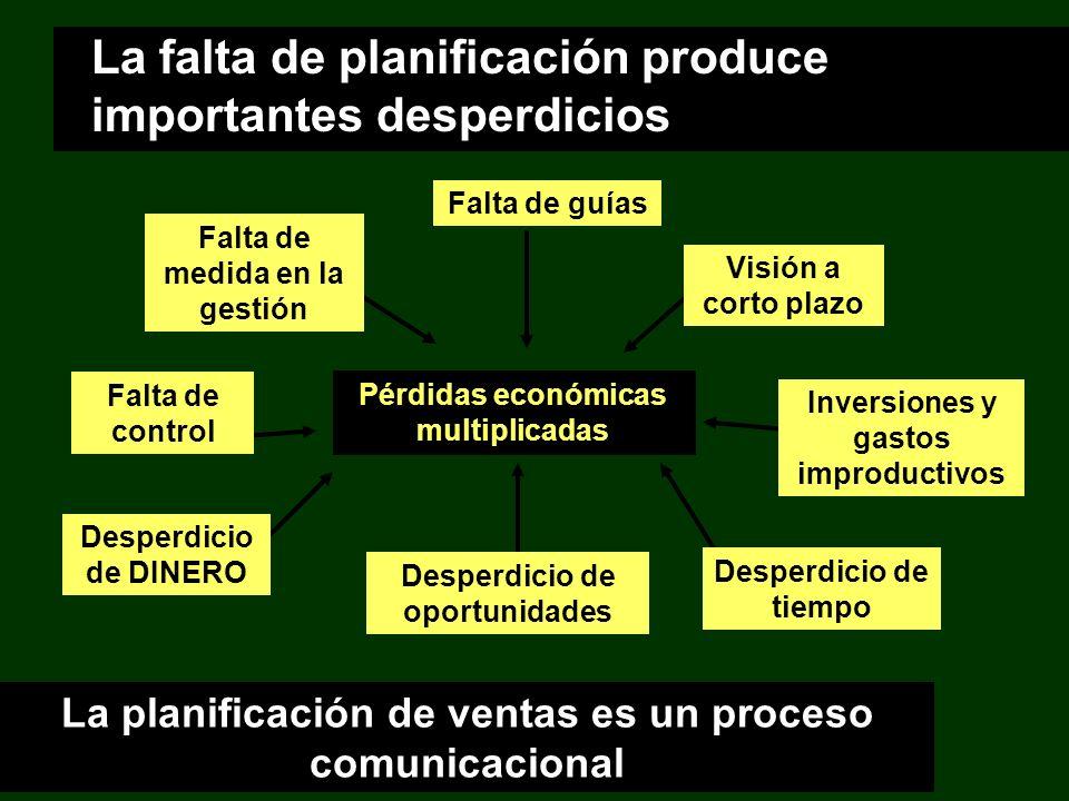 La falta de planificación produce importantes desperdicios Pérdidas económicas multiplicadas Falta de medida en la gestión Falta de guías Visión a cor