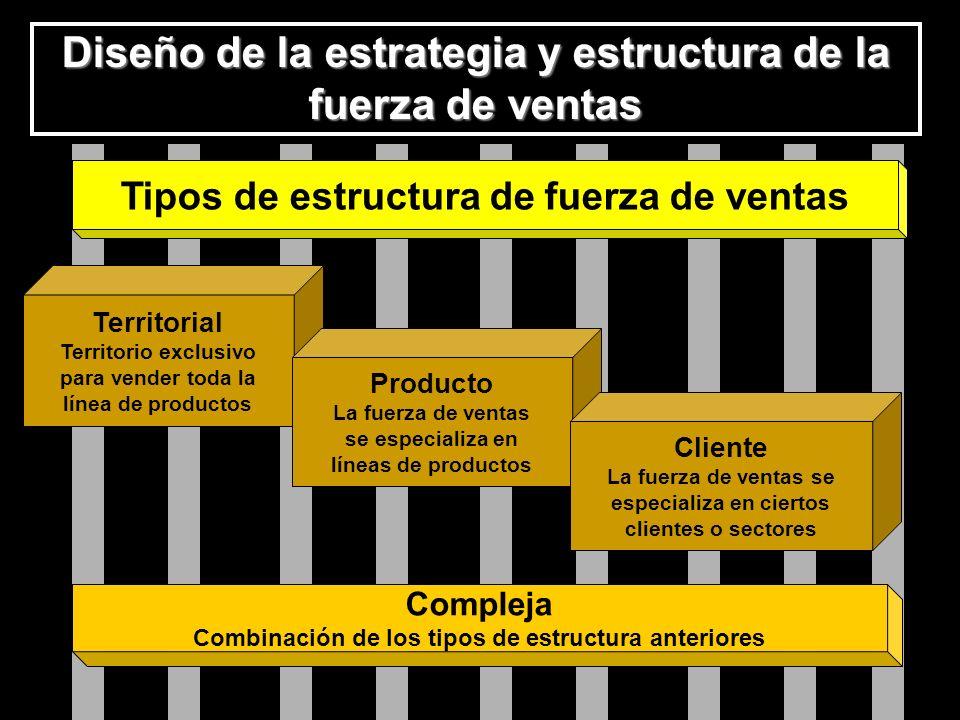 Diseño de la estrategia y estructura de la fuerza de ventas T ipos de estructura de fuerza de ventas Comple ja Combina ción de los tipos de estructura