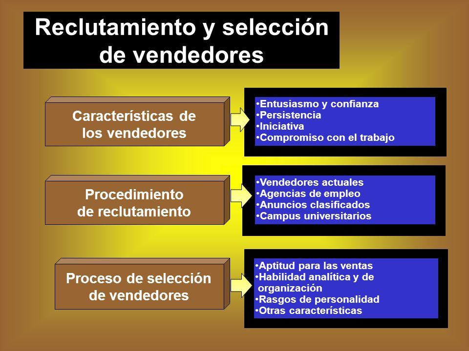 Características de los vendedores Procedimiento de reclutamiento Proceso de selección de vendedores Entusiasmo y confianza Persistencia Iniciativa Com