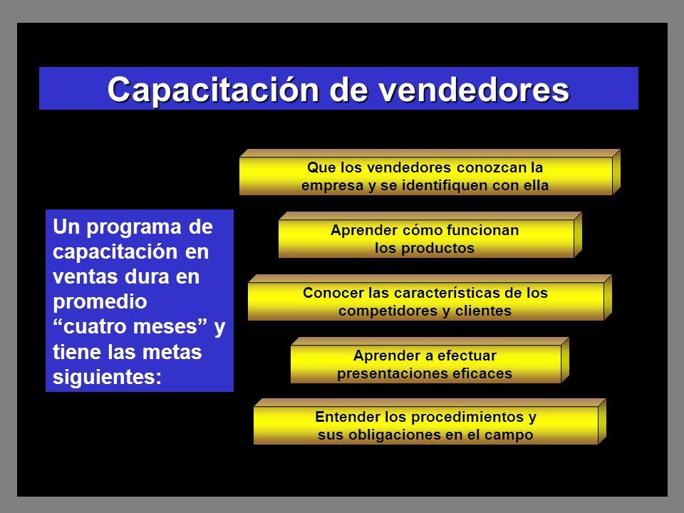 Capacitación de vendedores Conocer las características de los competidores y clientes Aprender a efectuar presentaciones eficaces Entender los procedi