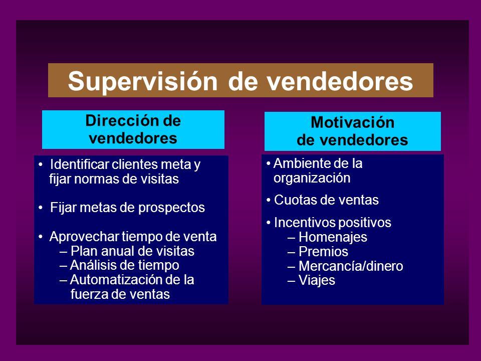 Supervisión de vendedores Dirección de vendedores Motivación de vendedores Identificar clientes meta y fijar normas de visitas Fijar metas de prospect