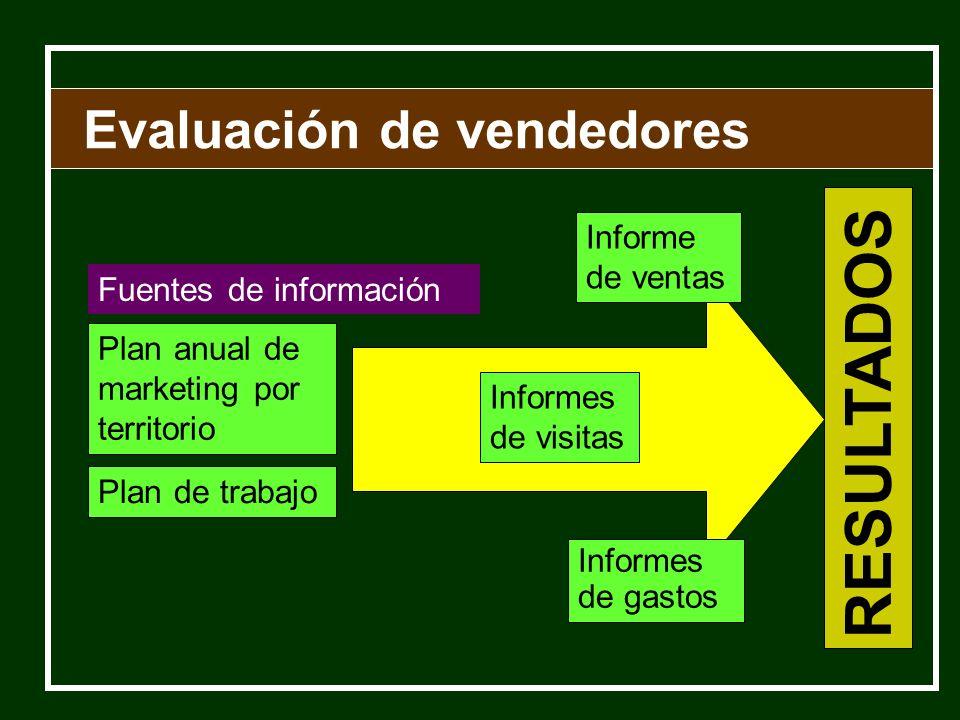 Evaluación de vendedores Fuentes de información Informes de gastos Plan de trabajo Informe de ventas Plan anual de marketing por territorio Informes d