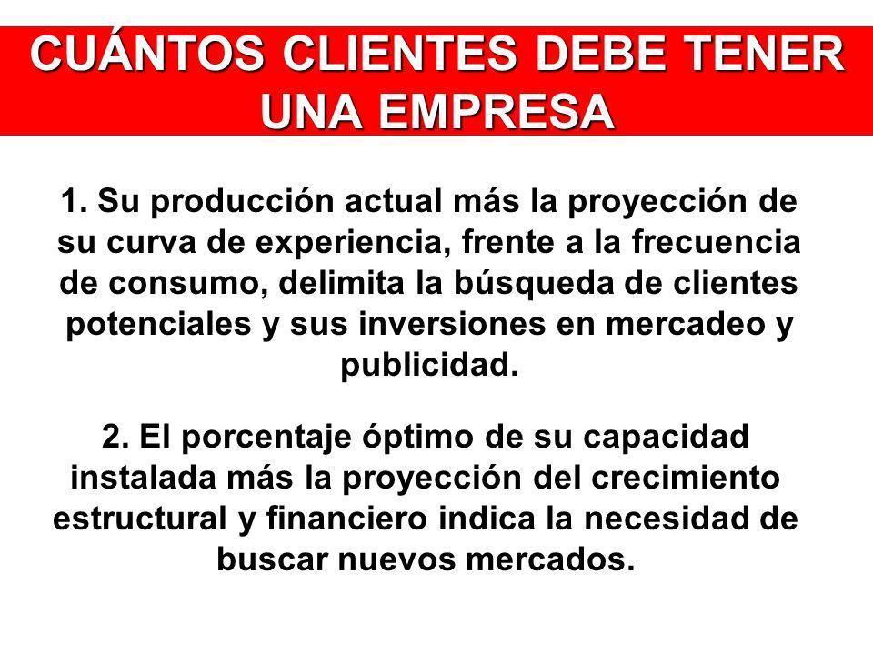 CUÁNTOS CLIENTES DEBE TENER UNA EMPRESA 1. Su producción actual más la proyección de su curva de experiencia, frente a la frecuencia de consumo, delim