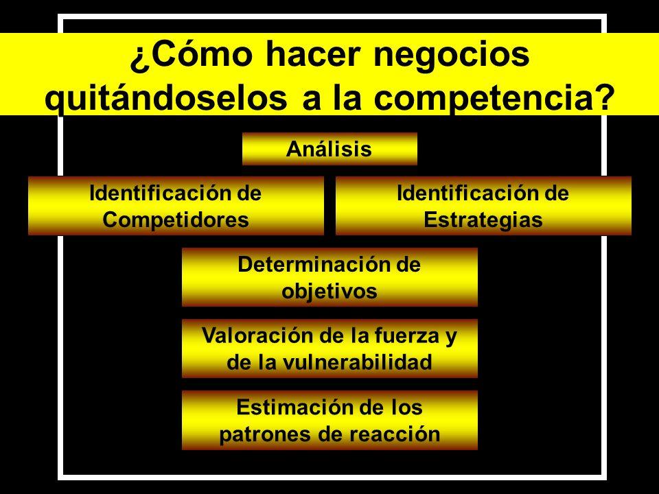 Análisis Identificación de Competidores Identificación de Estrategias Determinación de objetivos Valoración de la fuerza y de la vulnerabilidad Estima