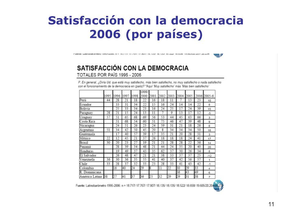 11 Satisfacción con la democracia 2006 (por países)