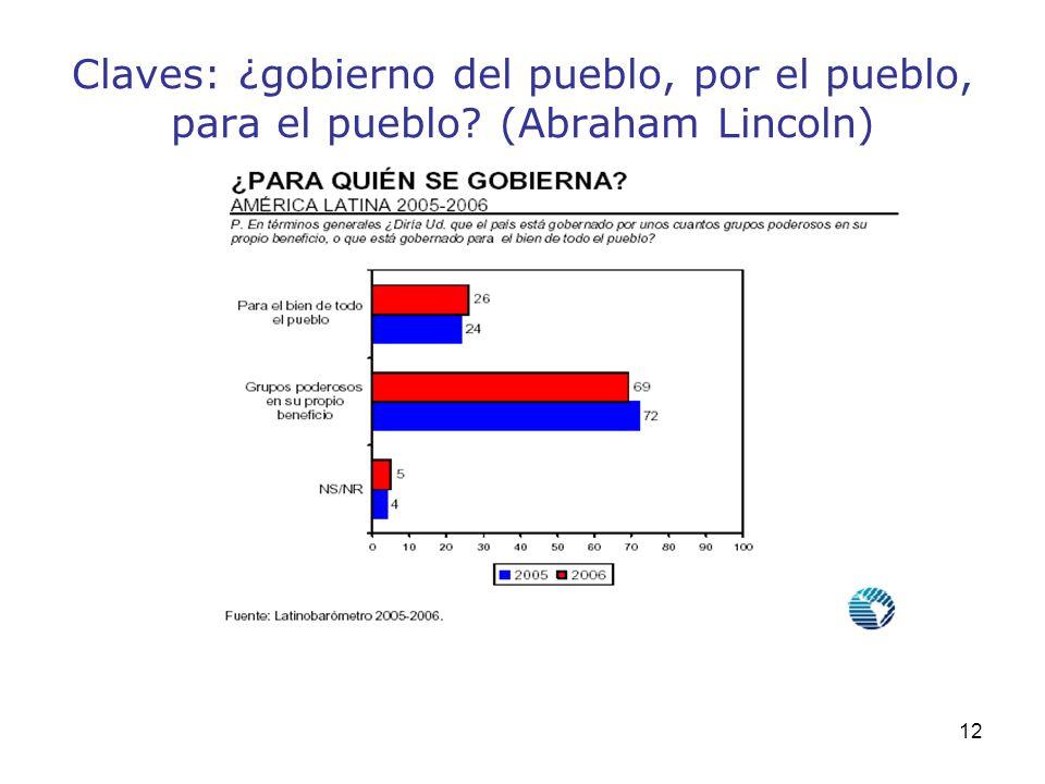 12 Claves: ¿gobierno del pueblo, por el pueblo, para el pueblo? (Abraham Lincoln)