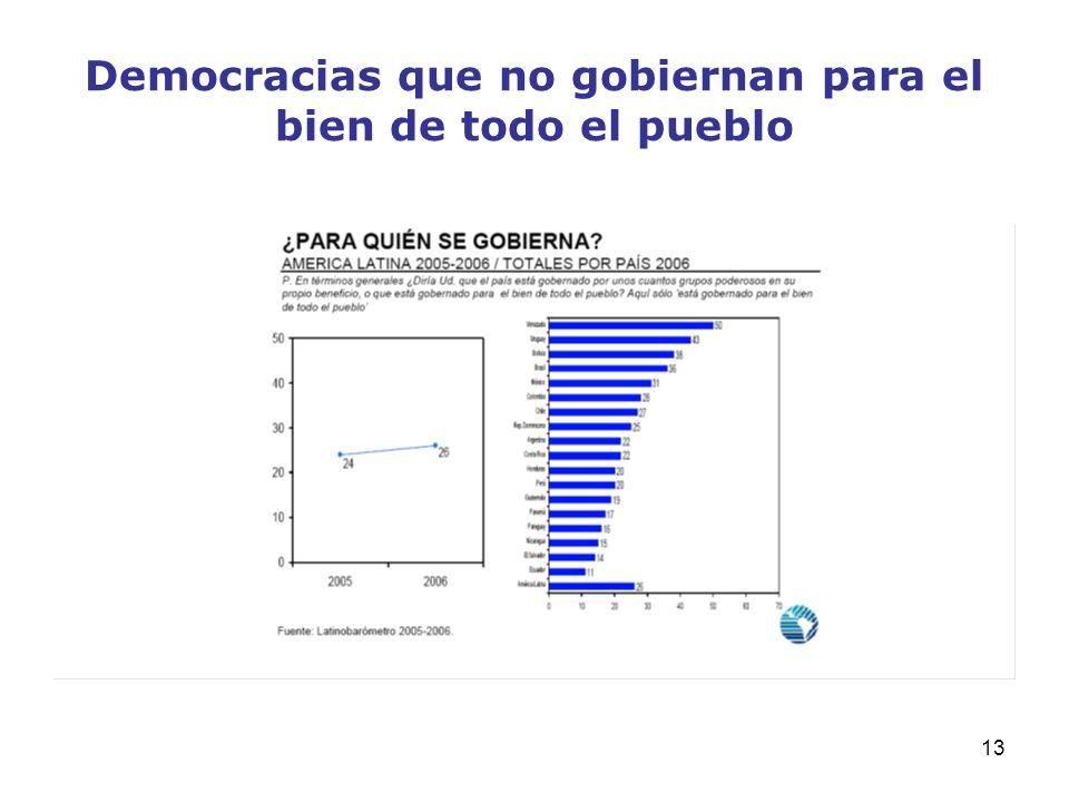 13 Democracias que no gobiernan para el bien de todo el pueblo