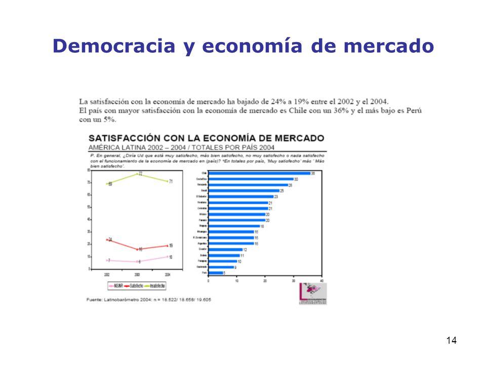 14 Democracia y economía de mercado