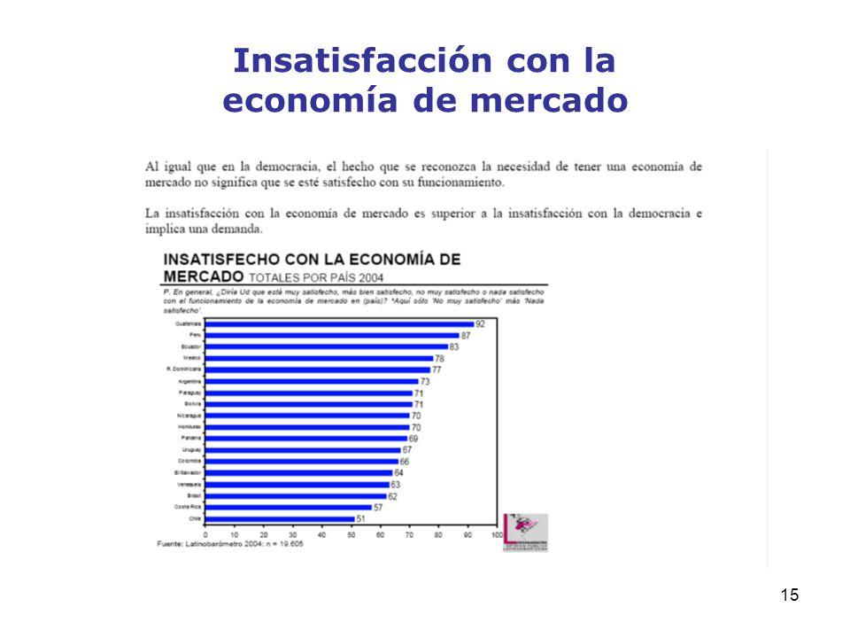 15 Insatisfacción con la economía de mercado