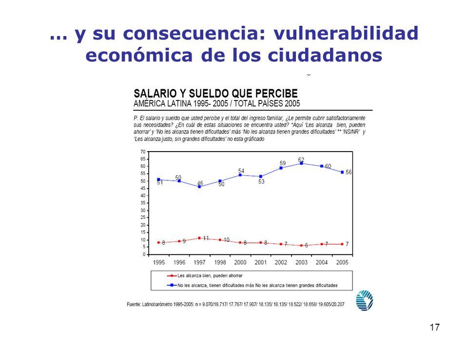 17 … y su consecuencia: vulnerabilidad económica de los ciudadanos