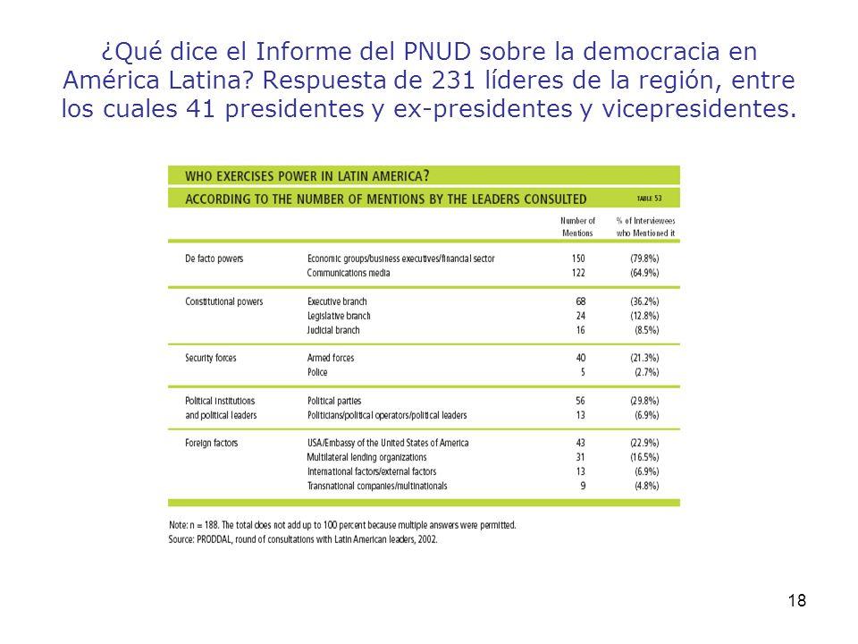 18 ¿Qué dice el Informe del PNUD sobre la democracia en América Latina? Respuesta de 231 líderes de la región, entre los cuales 41 presidentes y ex-pr