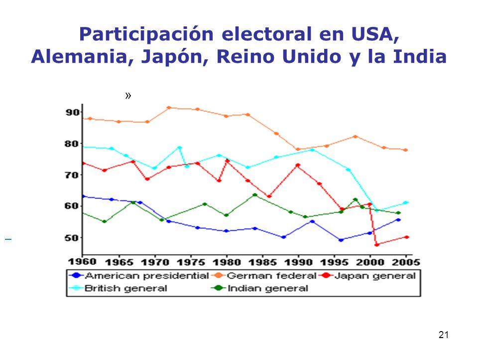 21 Participación electoral en USA, Alemania, Japón, Reino Unido y la India »