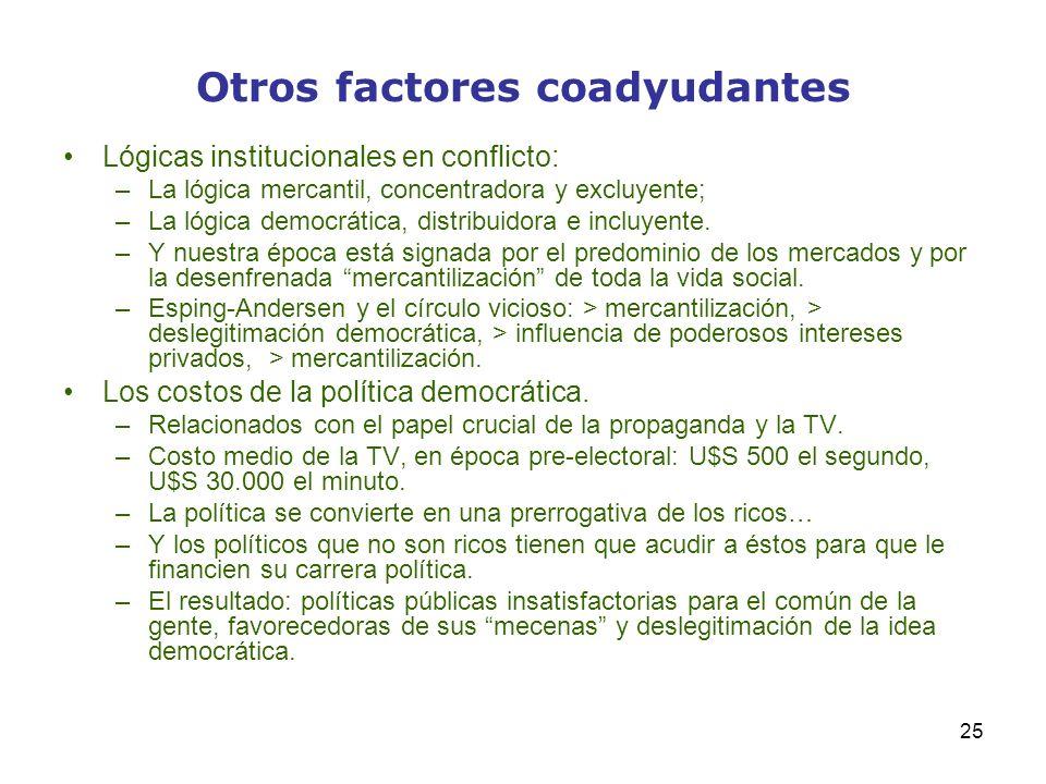 25 Otros factores coadyudantes Lógicas institucionales en conflicto: –La lógica mercantil, concentradora y excluyente; –La lógica democrática, distrib