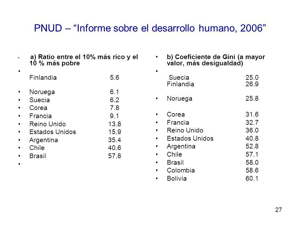 27 PNUD – Informe sobre el desarrollo humano, 2006 a) Ratio entre el 10% más rico y el 10 % más pobre Finlandia 5.6 Noruega 6.1 Suecia 6.2 Corea 7.8 F
