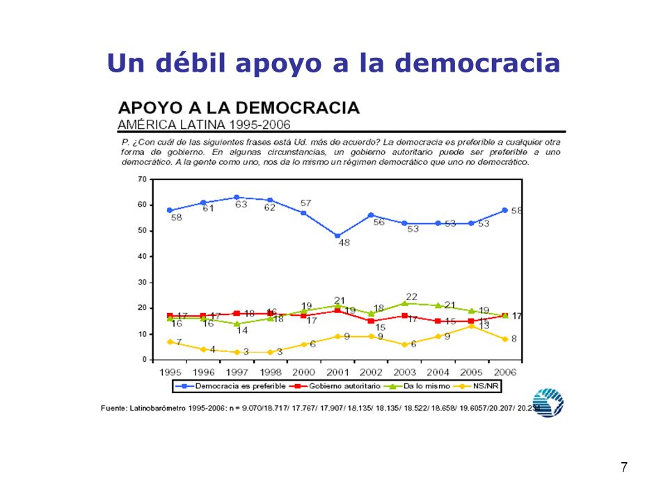 7 Un débil apoyo a la democracia