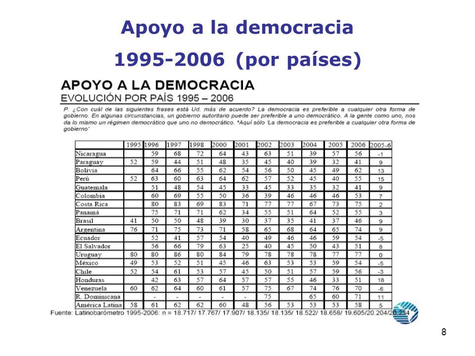 8 Apoyo a la democracia 1995-2006 (por países)