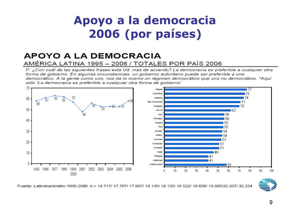 10 Satisfacción con la democracia 2006 (por países)