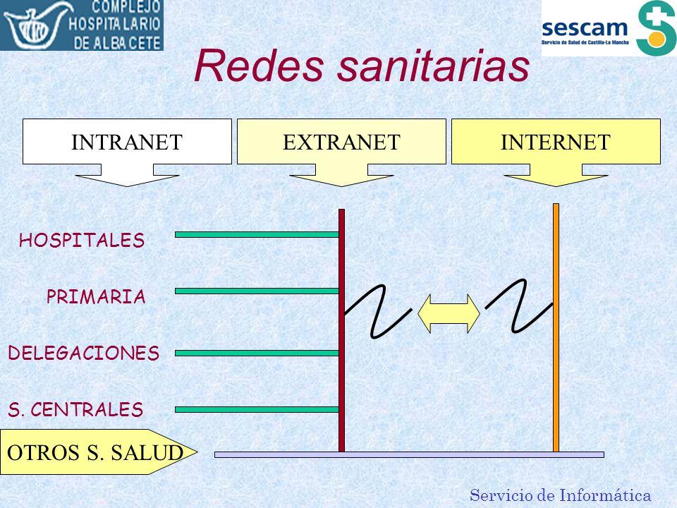 Servicio de Informática Redes sanitarias HOSPITALES PRIMARIA DELEGACIONES S. CENTRALES INTRANETEXTRANETINTERNET OTROS S. SALUD