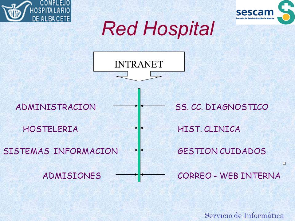 Servicio de Informática Red Hospital INTRANET ADMINISTRACION SISTEMAS INFORMACION ADMISIONES HOSTELERIA SS. CC. DIAGNOSTICO HIST. CLINICA GESTION CUID