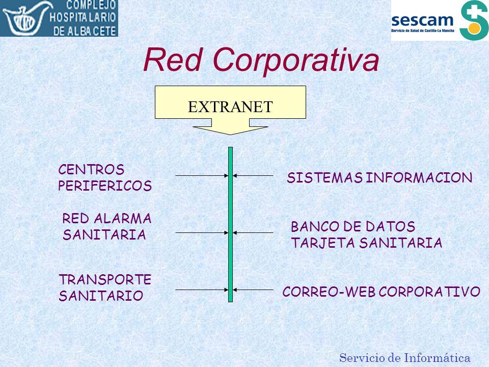 Servicio de Informática Red Corporativa EXTRANET CENTROS PERIFERICOS RED ALARMA SANITARIA TRANSPORTE SANITARIO BANCO DE DATOS TARJETA SANITARIA SISTEM