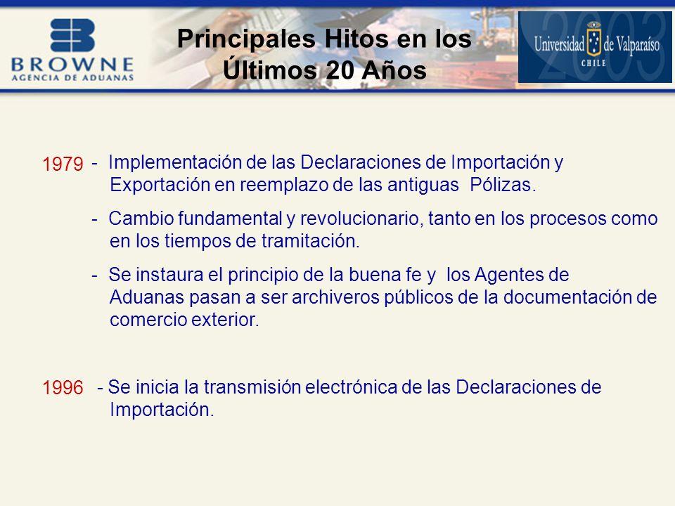 Principales Hitos en los Últimos 20 Años - Implementación de las Declaraciones de Importación y Exportación en reemplazo de las antiguas Pólizas.
