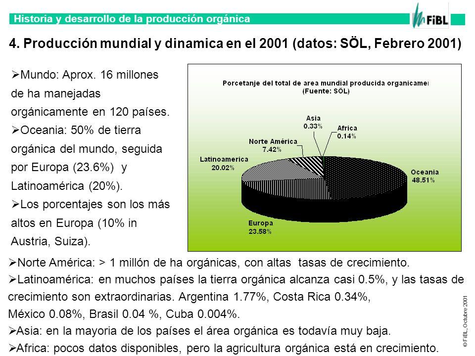 Historia y desarrollo de la producción orgánica © FiBL, Octubre 2001 Mundo: Aprox. 16 millones de ha manejadas orgánicamente en 120 países. Oceania: 5