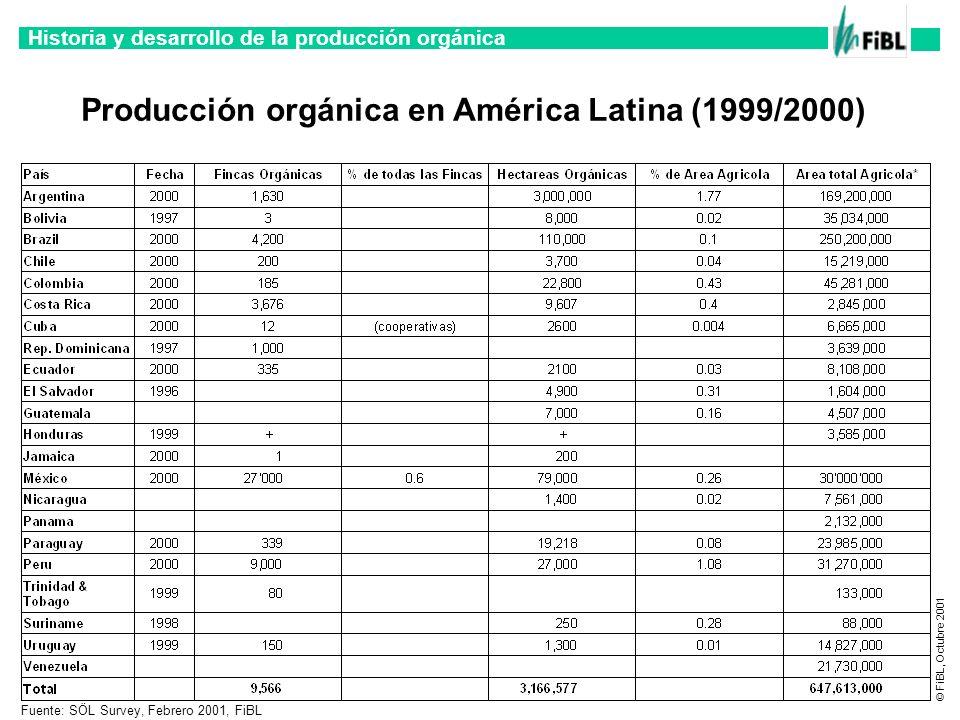 Historia y desarrollo de la producción orgánica © FiBL, Octubre 2001 Fuente: SÖL Survey, Febrero 2001, FiBL Producción orgánica en América Latina (199