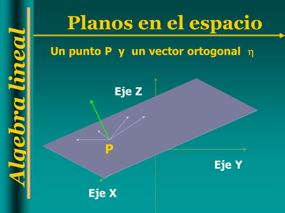Algebra lineal Planos en el espacio Solución Nº3: El vector director de la recta debe ser paralelo al vector normal al plano, por lo tanto =(3,-2,6).