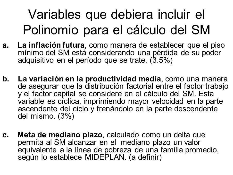Variables que debiera incluir el Polinomio para el cálculo del SM a. La inflación futura, como manera de establecer que el piso mínimo del SM está con