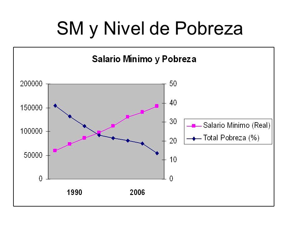 SM y Nivel de Pobreza