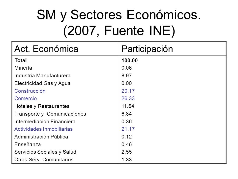 SM y Sectores Económicos. (2007, Fuente INE) Act. EconómicaParticipación Total Minería Industria Manufacturera Electricidad,Gas y Agua Construcción Co