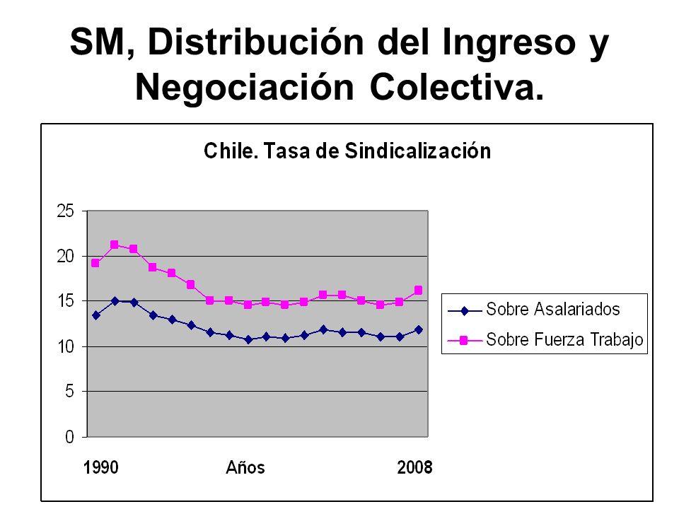 SM, Distribución del Ingreso y Negociación Colectiva.