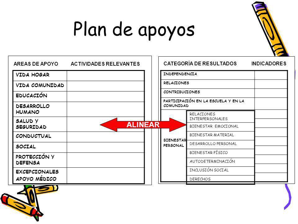 Plan de apoyos AREAS DE APOYO ACTIVIDADES RELEVANTES VIDA HOGAR VIDA COMUNIDAD EDUCACIÓN DESARROLLO HUMANO SALUD Y SEGURIDAD CONDUCTUAL SOCIAL PROTECCIÓN Y DEFENSA EXCEPCIONALES APOYO MÉDICO CATEGORÍA DE RESULTADOS INDICADORES INDEPENDENCIA RELACIONES CONTRIBUCIONES PARTICIPACIÓN EN LA ESCUELA Y EN LA COMUNIDAD BIENESTAR PERSONAL RELACIONES INTERPERSONALES BIENESTAR EMOCIONAL BIENESTAR MATERIAL DESARROLLO PERSONAL BIENESTAR FÍSICO AUTODETERMINACIÓN INCLUSIÓN SOCIAL DERECHOS ALINEAR
