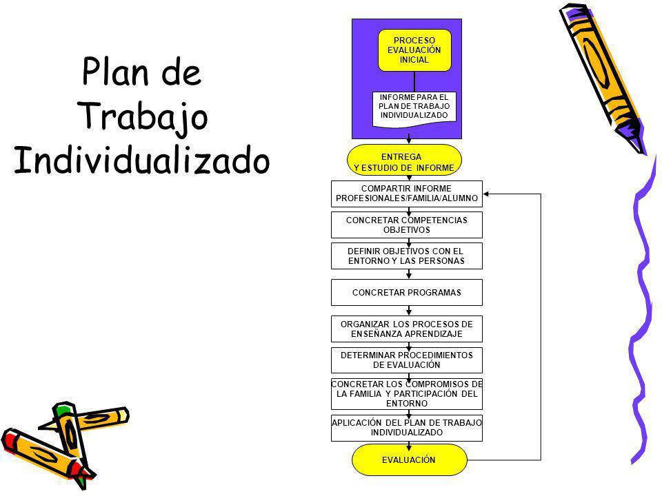 Plan de Trabajo Individualizado ENTREGA Y ESTUDIO DE INFORME COMPARTIR INFORME PROFESIONALES/FAMILIA/ALUMNO CONCRETAR COMPETENCIAS OBJETIVOS DEFINIR OBJETIVOS CON EL ENTORNO Y LAS PERSONAS CONCRETAR PROGRAMAS ORGANIZAR LOS PROCESOS DE ENSEÑANZA APRENDIZAJE DETERMINAR PROCEDIMIENTOS DE EVALUACIÓN CONCRETAR LOS COMPROMISOS DE LA FAMILIA Y PARTICIPACIÓN DEL ENTORNO APLICACIÓN DEL PLAN DE TRABAJO INDIVIDUALIZADO EVALUACIÓN INFORME PARA EL PLAN DE TRABAJO INDIVIDUALIZADO PROCESO EVALUACIÓN INICIAL