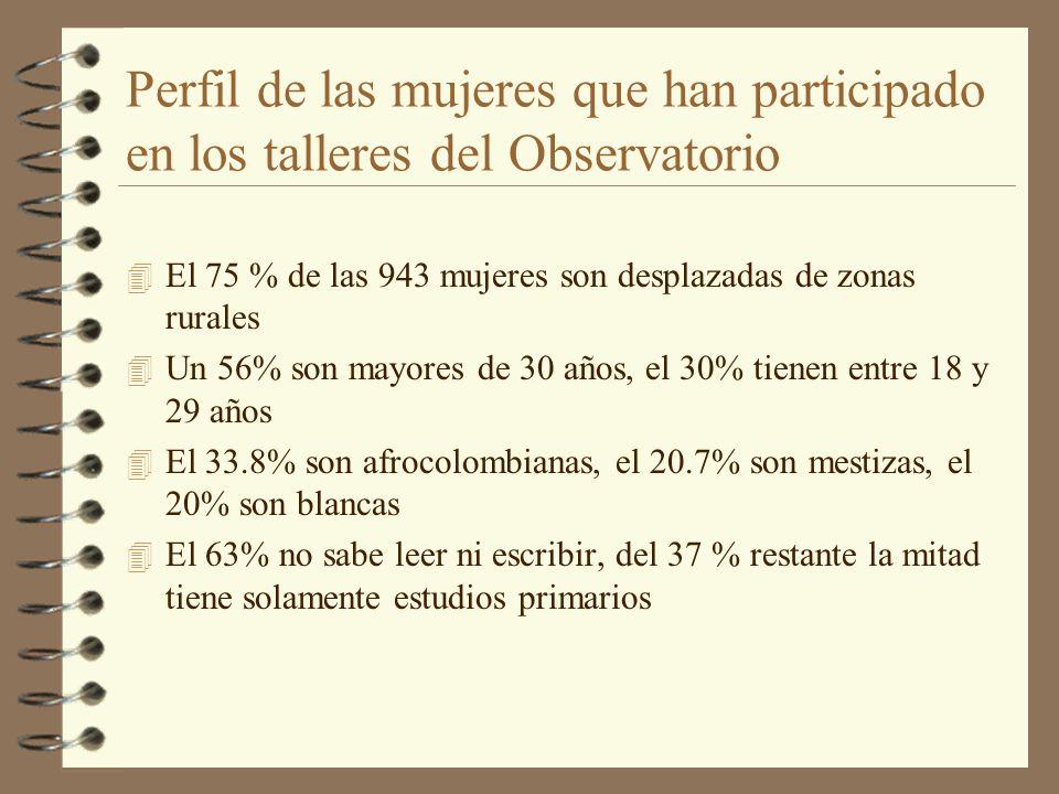 Perfil de las mujeres que han participado en los talleres del Observatorio 4 El 75 % de las 943 mujeres son desplazadas de zonas rurales 4 Un 56% son