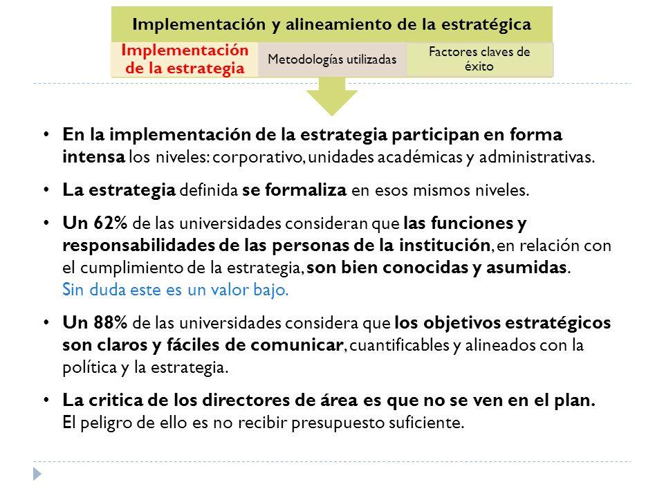 Implementación y alineamiento de la estratégica Implementación de la estrategia Metodologías utilizadas Factores claves de éxito En la implementación