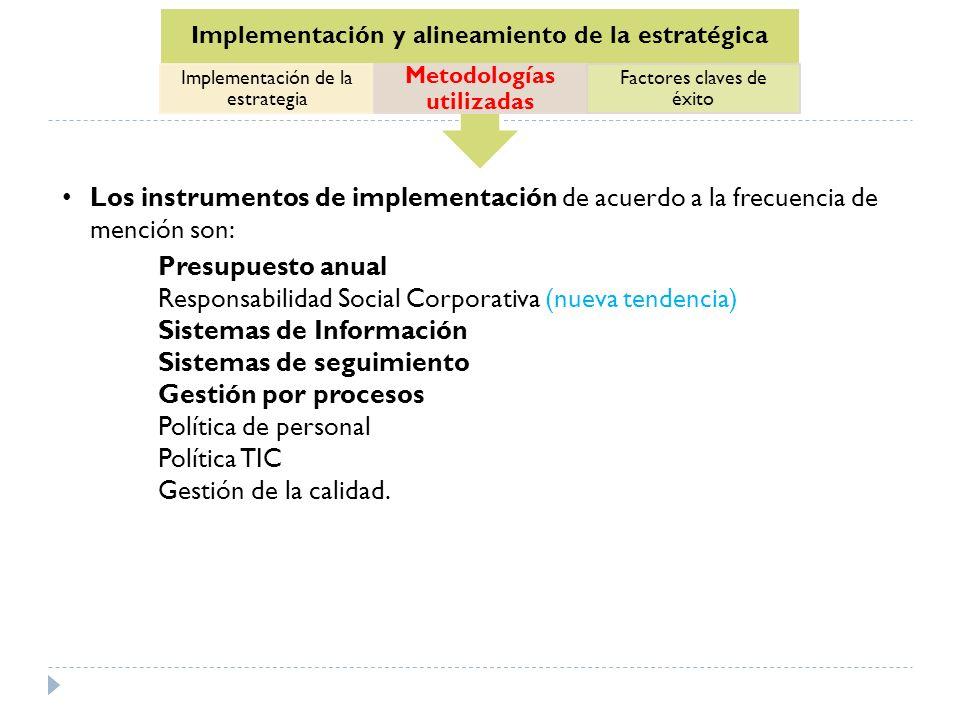 Implementación y alineamiento de la estratégica Implementación de la estrategia Metodologías utilizadas Factores claves de éxito Los instrumentos de i