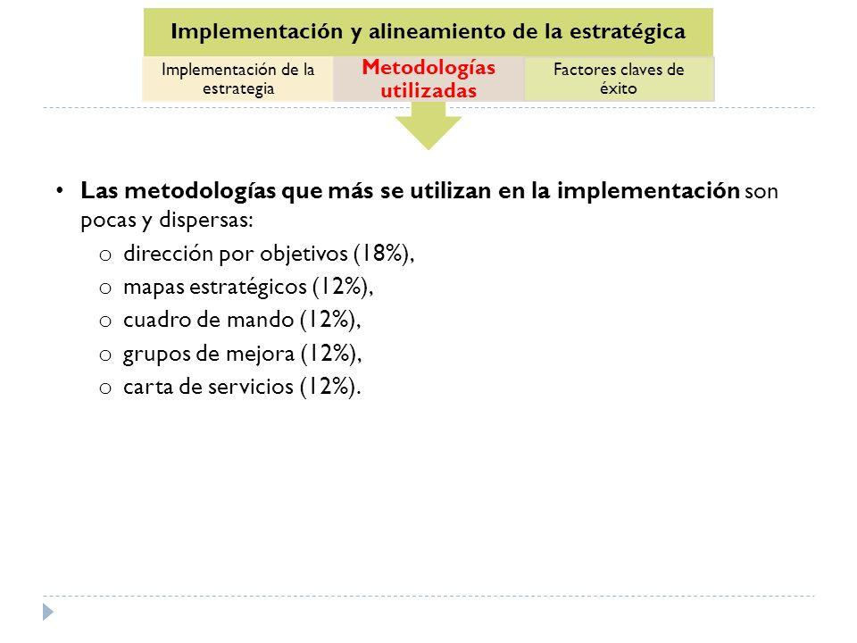 Implementación y alineamiento de la estratégica Implementación de la estrategia Metodologías utilizadas Factores claves de éxito Las metodologías que