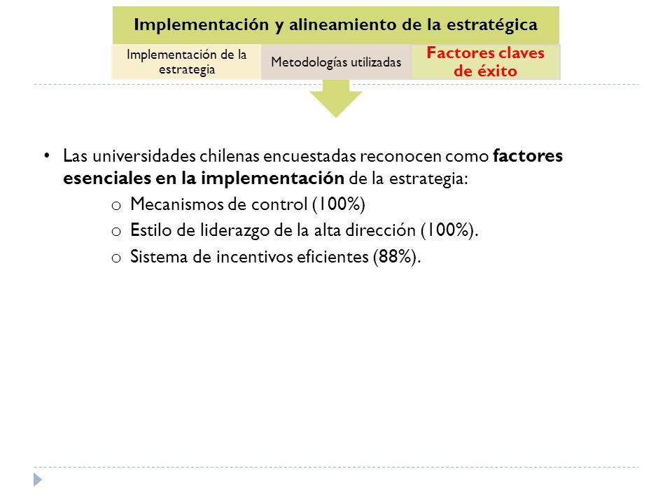 Las universidades chilenas encuestadas reconocen como factores esenciales en la implementación de la estrategia: o Mecanismos de control (100%) o Esti
