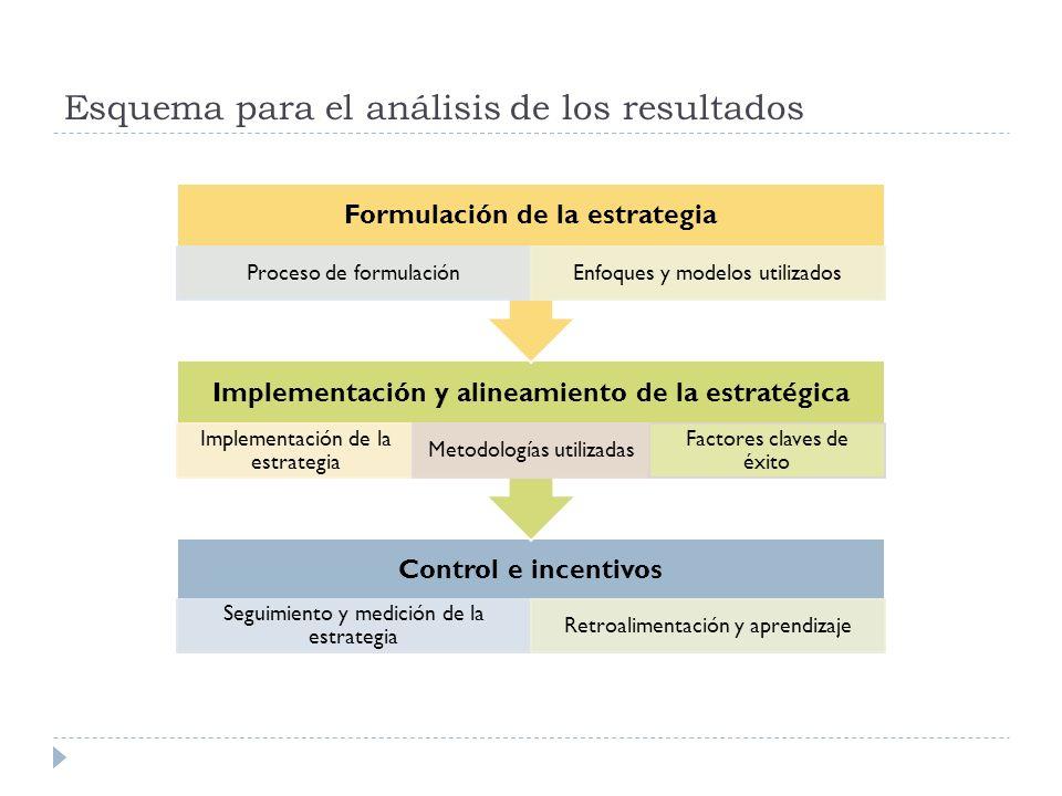 Esquema para el análisis de los resultados Control e incentivos Seguimiento y medición de la estrategia Retroalimentación y aprendizaje Implementación