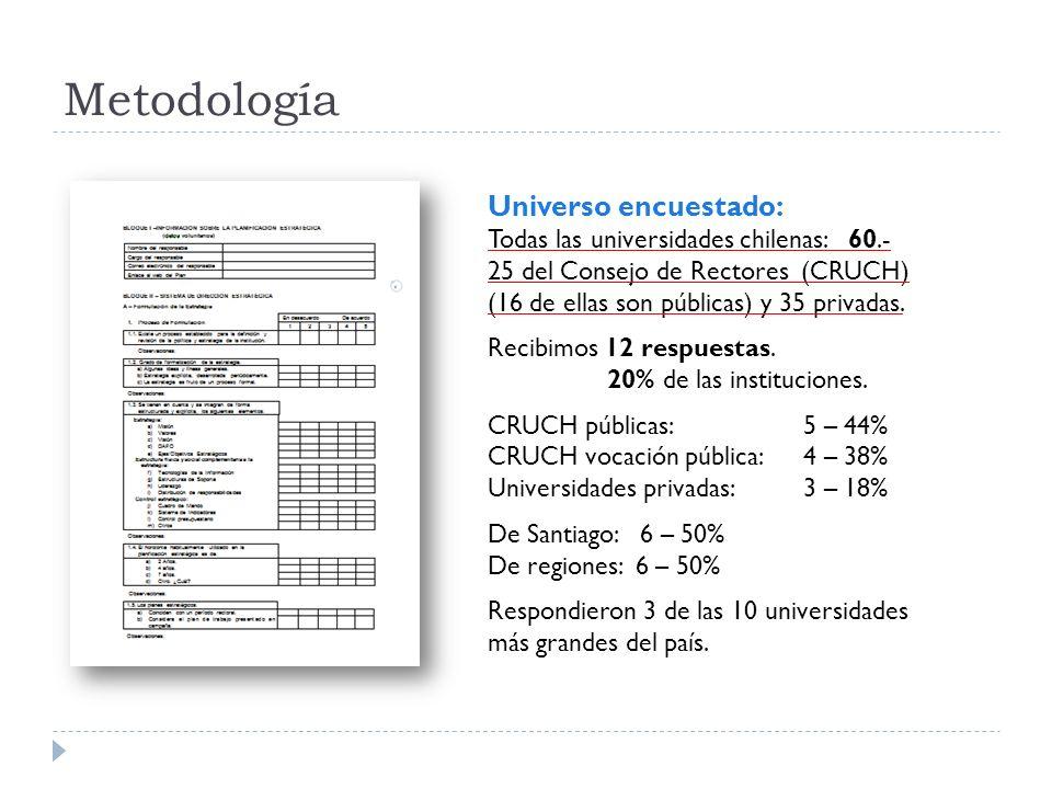 Las universidades chilenas encuestadas reconocen como factores esenciales en la implementación de la estrategia: o Mecanismos de control (100%) o Estilo de liderazgo de la alta dirección (100%).