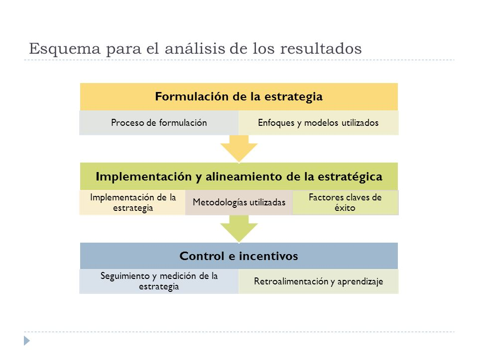 Formulación de la estrategia El liderazgo en la formulación de la estrategia recae en: o Rector (100% de los casos), o compartido con el Consejo Superior (68%), o o con un vicerrector (62% - Académico 2, Desarrollo 1).