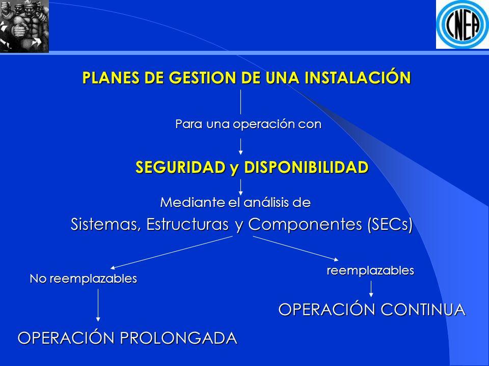 PLANES DE GESTION DE UNA INSTALACIÓN Para una operación con SEGURIDAD y DISPONIBILIDAD Sistemas, Estructuras y Componentes (SECs) Sistemas, Estructuras y Componentes (SECs) Mediante el análisis de reemplazables No reemplazables OPERACIÓN PROLONGADA OPERACIÓN CONTINUA