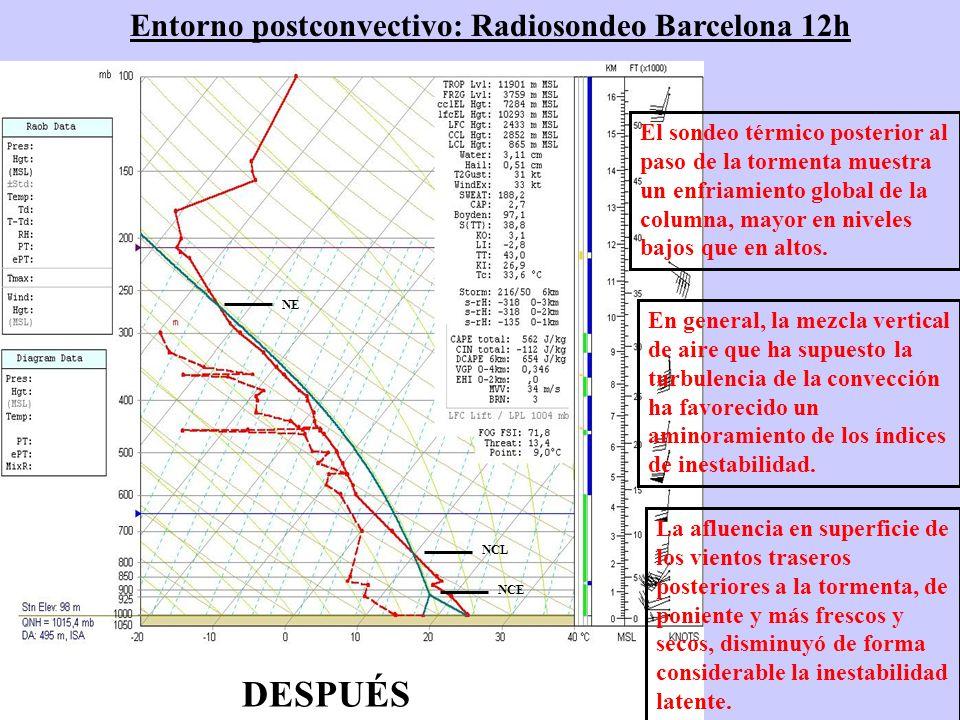 Entorno postconvectivo: Radiosondeo Barcelona 12h NCE NCL NE DESPUÉS El sondeo térmico posterior al paso de la tormenta muestra un enfriamiento global de la columna, mayor en niveles bajos que en altos.