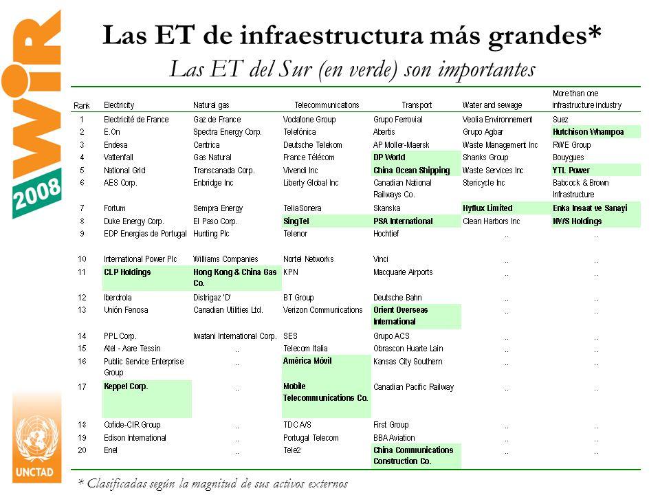 25 Las ET de infraestructura más grandes* Las ET del Sur (en verde) son importantes * Clasificadas según la magnitud de sus activos externos