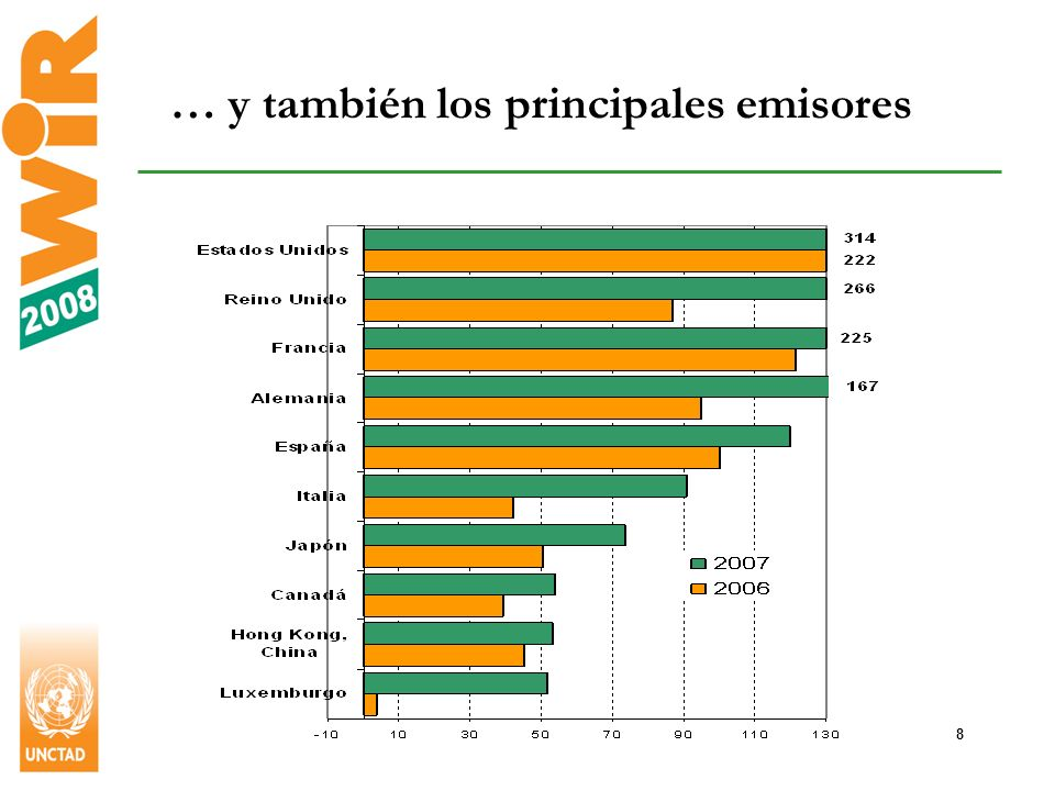 19 América Latina y el Caribe también invierte : principales fuentes de salidas de IED, 2006-2007 Miles de millones de dólares