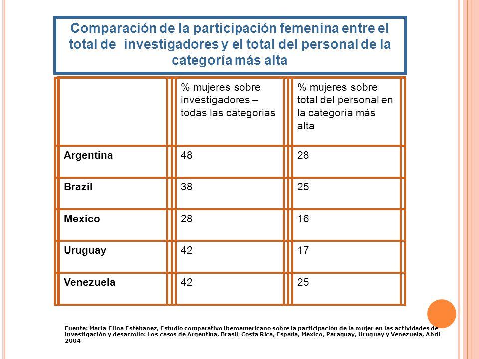 Comparación de la participación femenina entre el total de investigadores y el total del personal de la categoría más alta % mujeres sobre investigado